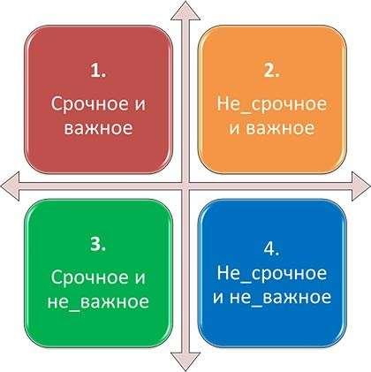 Тайм-менеджмент в декрете